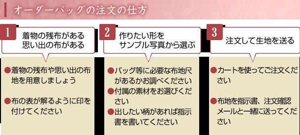 オーダーバッグの注文の仕方 1.残布がある→2.形を選ぶ→3.注文して生地を送る